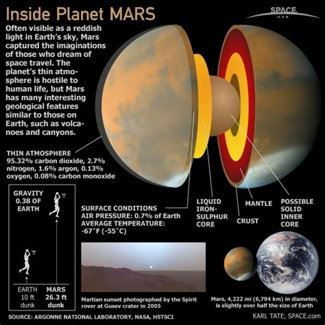 Facts About Planet Mars