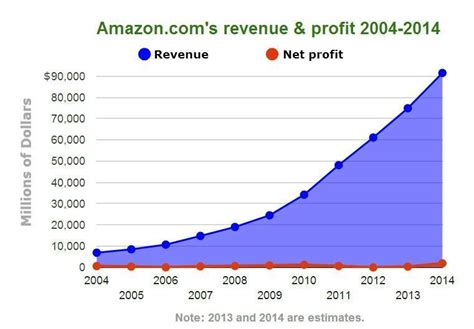 Amazon Nearly 20 Years In Business And It Still Doesn't