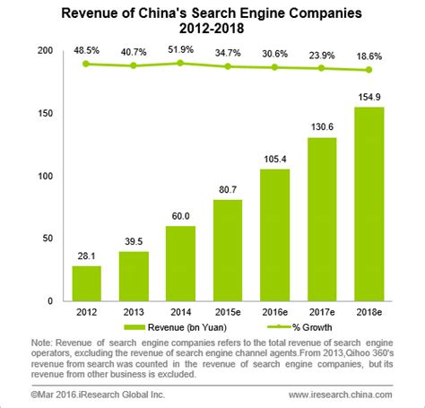 search engine companies china s search engine companies revenue is predicted to
