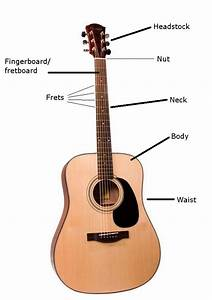 Parts Of A Guitar And What Each Of Those Parts Do