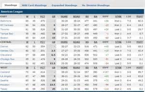 MLB American League East Standings