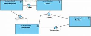 Uml - Repeated Interfaces In Component Diagrams