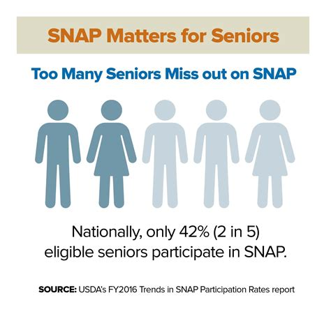 snap and seniors infographics food research center