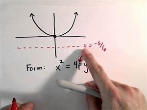 Conic Sections  Parabola   Find Equation Of Parabola Given