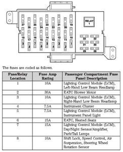 1996 Lincoln Fuse Box Diagram by Fuse Diagram 2004 Lincoln Town Car Fixya