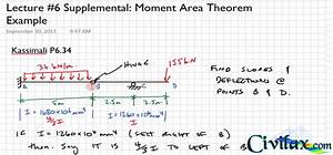 Moment Area Theorem Problem With Internal Hinge