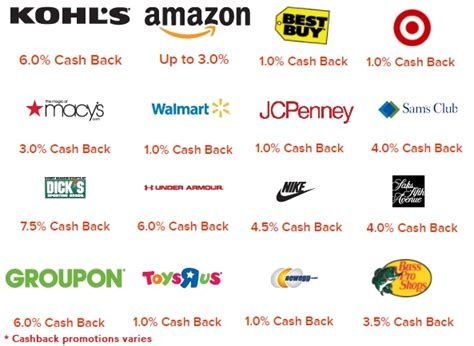 Find the best price on online purchases with capital one capital one ranked 5th out of 11 national card issuers in j.d. Cashback Websites for Online Shopping Vs Credit Card ...
