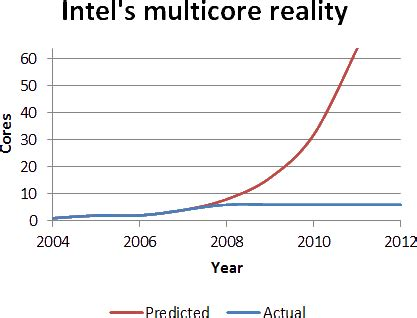 Intel's Multicore Reality