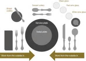 Proper Table Setting Etiquette
