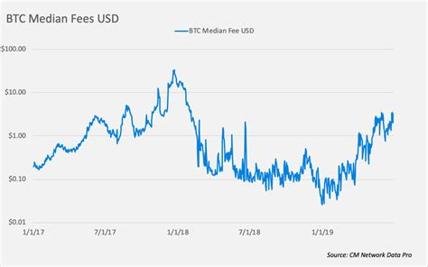 Initially, transaction fees had the sole purpose of deterring malicious actors from overloading the bitcoin network. Bitcoin Transaction Fees Hit 17-Month High - MinerUpdate