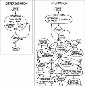 Xkcd  Differentiation And Integration
