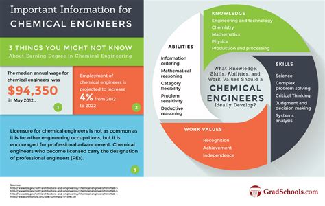 masters  chemical engineering degrees  programs