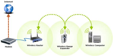 Linksys Official Support Configuring An Access Point As How To Setup A Wireless Router Extender Best Electronic 2017