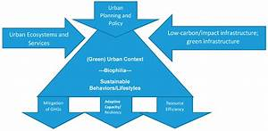 Sustainability | Free Full-Text | Human-Nature for Climate ...