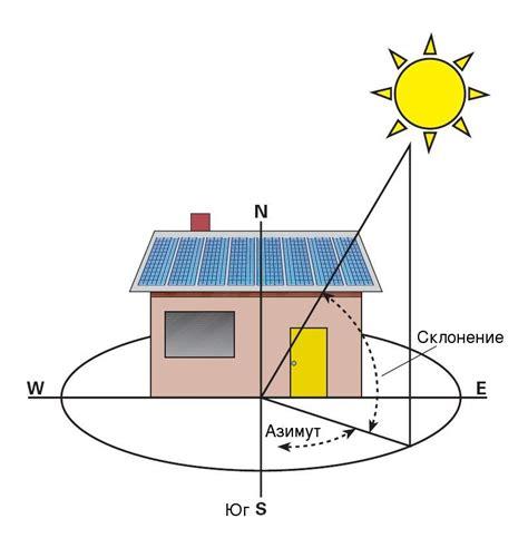 Методика расчета мощности автономной солнечной электростанции для нужд освещения лаборатории