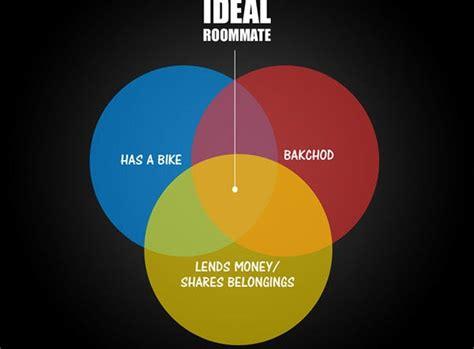 venn triple diagram template society diagrams printable