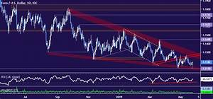 Eurusd Chart Analysis Has The Euro Bottomed Vs Us Dollar