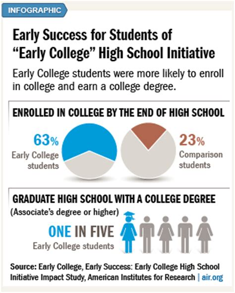 How To List High School And College On Resume by Early College Early Success Early College High School Initiative Impact Study 2013