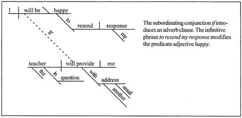 diagram  sentence   diagram