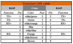 Ethernet Wiring Diagram Tx Rx : ethernet cable pinouts satoms ~ A.2002-acura-tl-radio.info Haus und Dekorationen