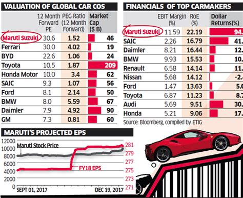 Market capitalization of the italian sports car company ferrari on the milan stock exchange from july 2017 to december 2020 (in million euros). Ferrari: Maruti zooms past Ferrari - The Economic Times