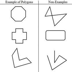 Non Polygons Examples