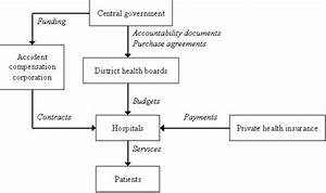 Structure Of New Zealand Health Care System
