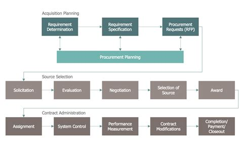 Business Process Mapping Solution