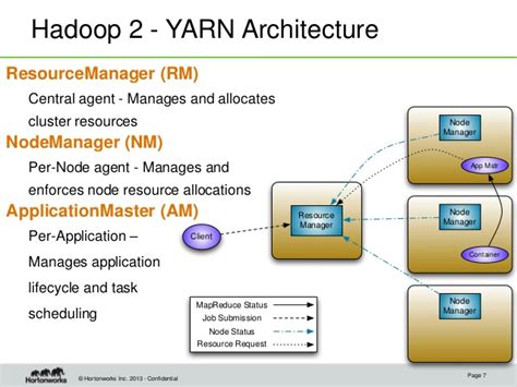 Apache Hadoop Yarn Understanding The Data Operating