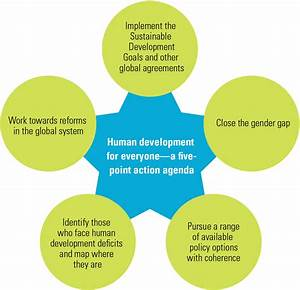 Rajasthan  Human Development Index