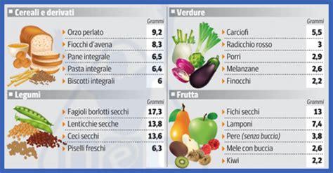 Antonella Prudente (consulente nutrizionale) - google