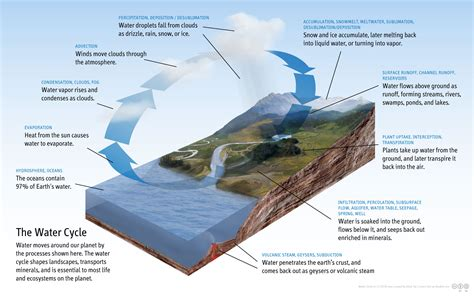 water cycle wikipedia