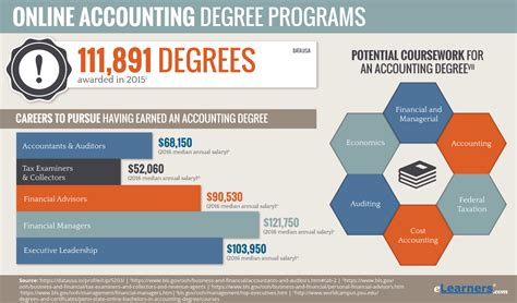 Online Accounting Degree  Online Accounting Programs. Northwest Immigrant Rights Project. Which Course Is Right For Me. Thomas Jefferson Online School. Project Management Credentials. Clog Drain Baking Soda Vinegar. How To Become Rn Nurse List Of Colleges In Nc. Storage In Pembroke Pines Fl. Panasonic Refurbished Camera
