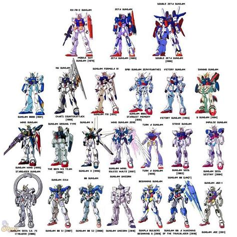 Gundam 00 Mobile Suit List by What S Your Favorite Gundam Ours Is Mobile Suit Gundam