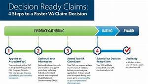 2018 Va Disability Pay Chart Va Decision Ready Claims Drc Program