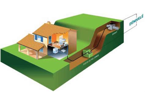 pompe de relevage prix pompe de relevage fonctionnement crit 232 res de choix et prix