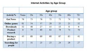 Age Group Categories