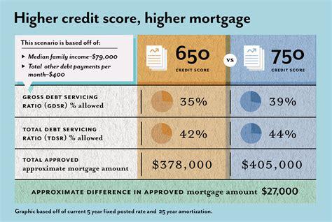 Credit Scores Determine Your Mortgage Amount Ratespycom