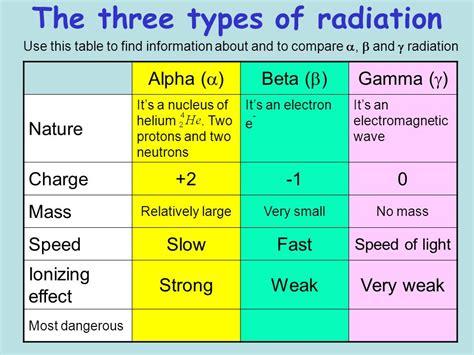 Radioactivity And Radioisotopes
