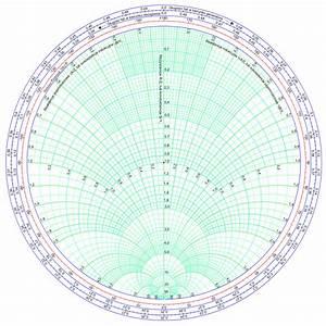 Wykres Smitha  U2013 Wikipedia  Wolna Encyklopedia