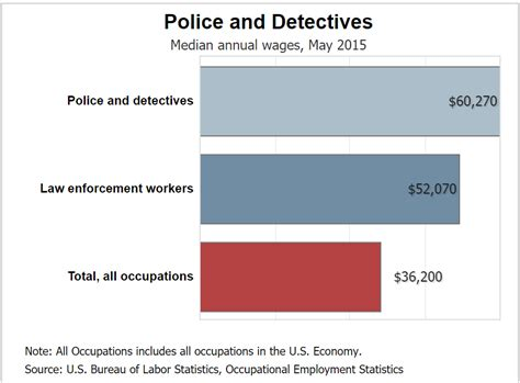 How Much Does A Criminal Investigator Make A Month by How Much Does A Detective Make Detective Education