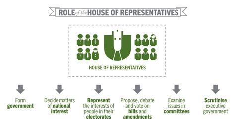 how many members in the house of representatives house of representatives learning parliamentary