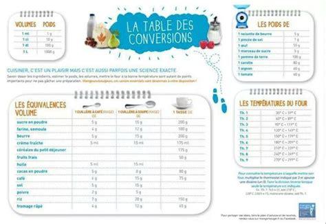 tableau de conversion pour cuisine tableau de conversion les petites recettes de caline