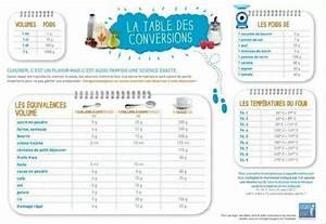 Tableau de conversion les petites recettes de caline for Conversion cuisine