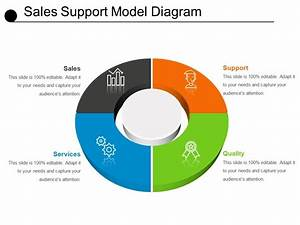 Sales Support Model Diagram Ppt Example 2018