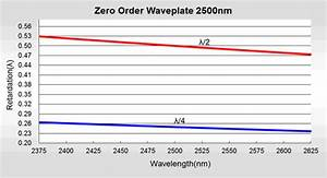 Middle Infrared Zero Order Waveplate