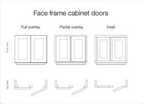 Cabinet Hinges Full Overlay by Traditional To Modern New Kitchen Cabinet Doors Panyl