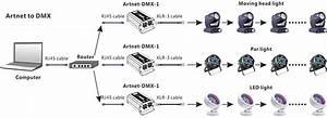 Artnet Dmx512 Converter  512  1024 Channels