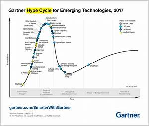 Top Trends in the Gartner Hype Cycle for Emerging ...