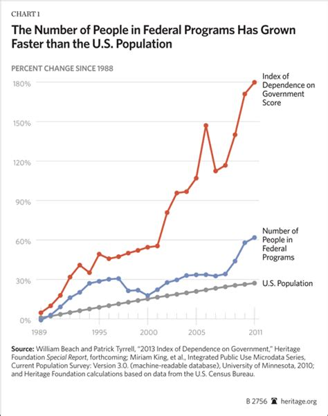 Growth of Government Assistance Adds to National Debt